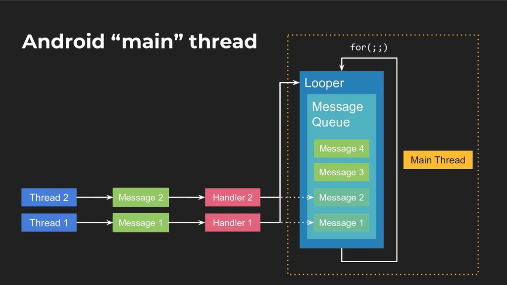 """Android """"main"""" thread Looper Message Queue Mess..."""