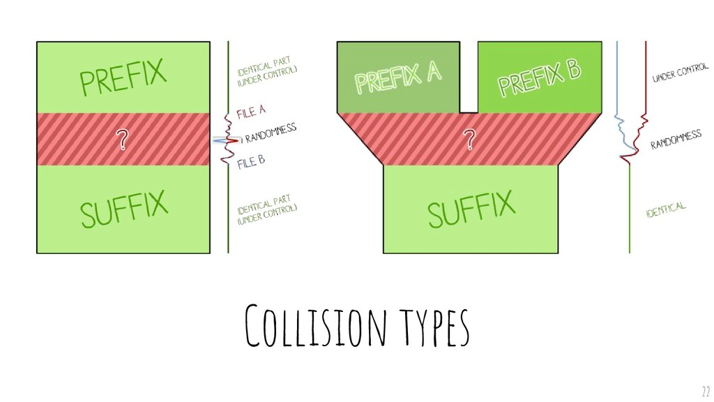 Collision types 22