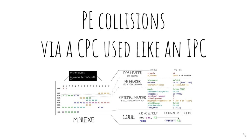 PE collisions via a CPC used like an IPC 56