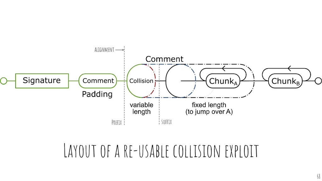Layout of a re-usable collision exploit alignme...