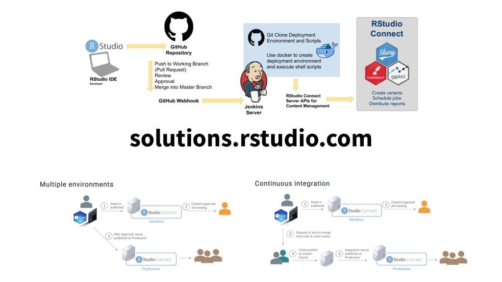 solutions.rstudio.com