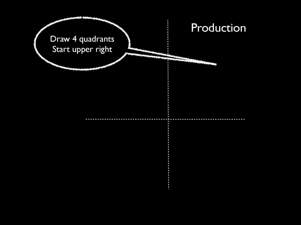 Production Draw 4 quadrants Start upper right