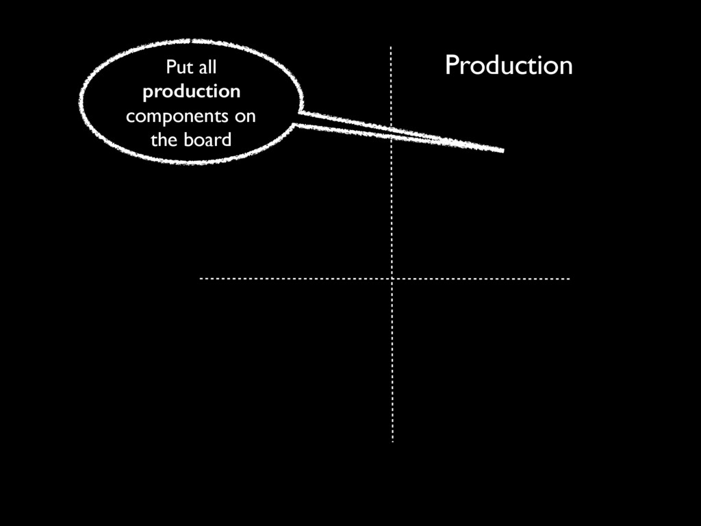 Production Put all production components on the...
