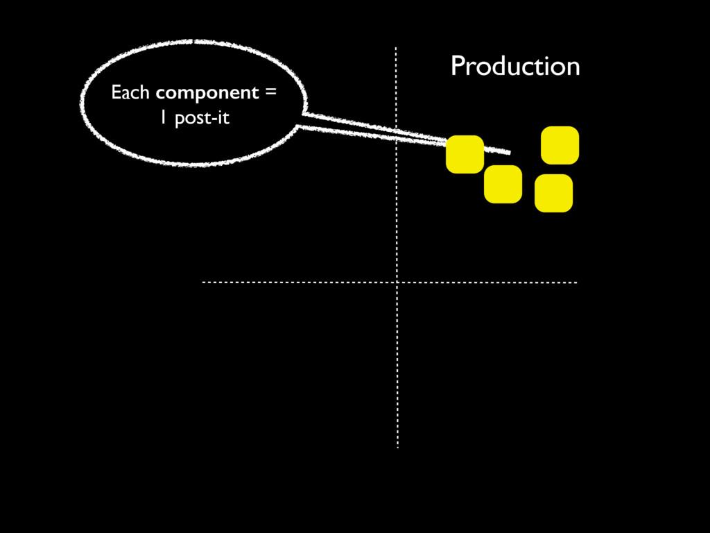 Production Each component = 1 post-it