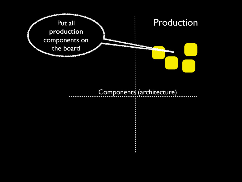 Production Components (architecture) Put all pr...