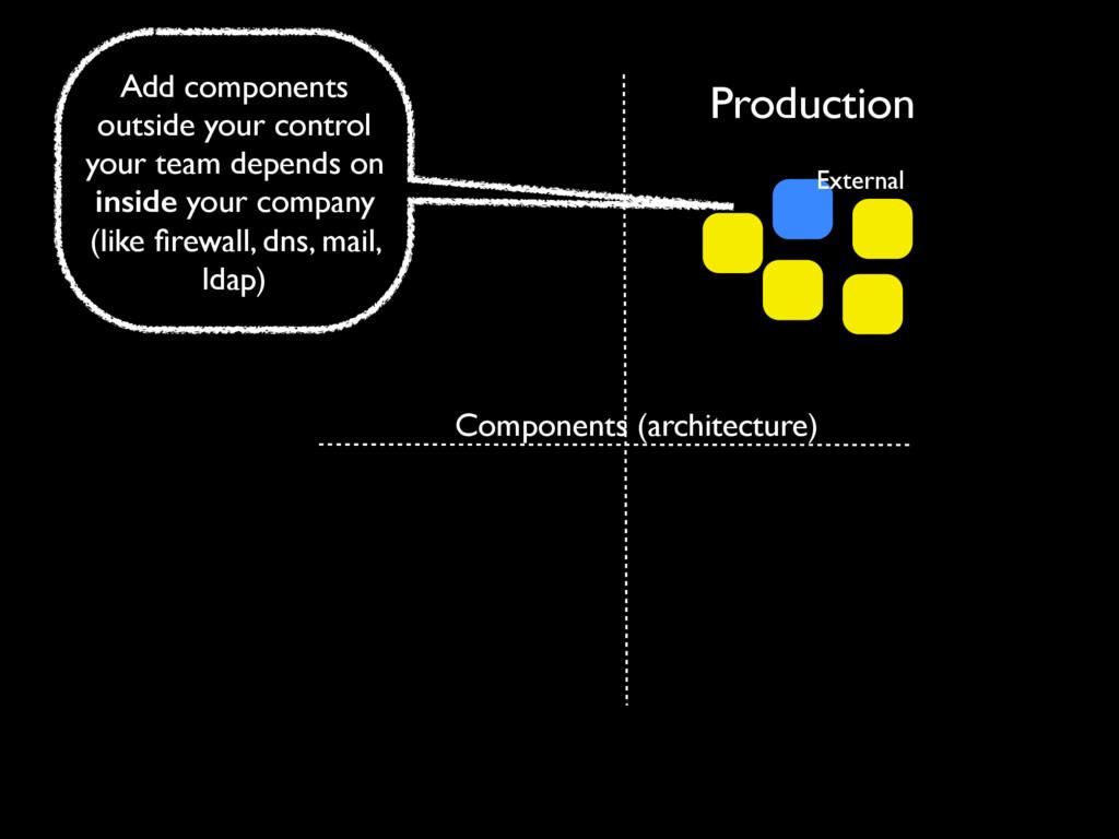 Production Components (architecture) External A...