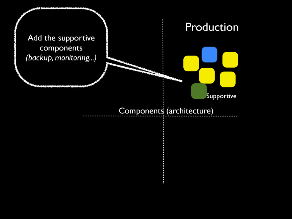 Production Components (architecture) Supportive...