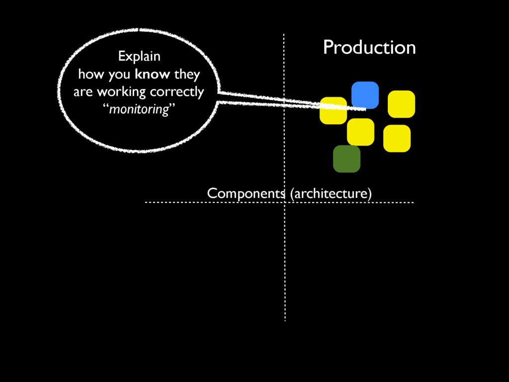 Production Components (architecture) Explain ho...
