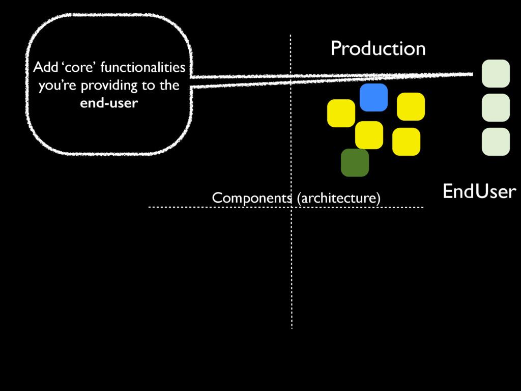 Production EndUser Components (architecture) Ad...