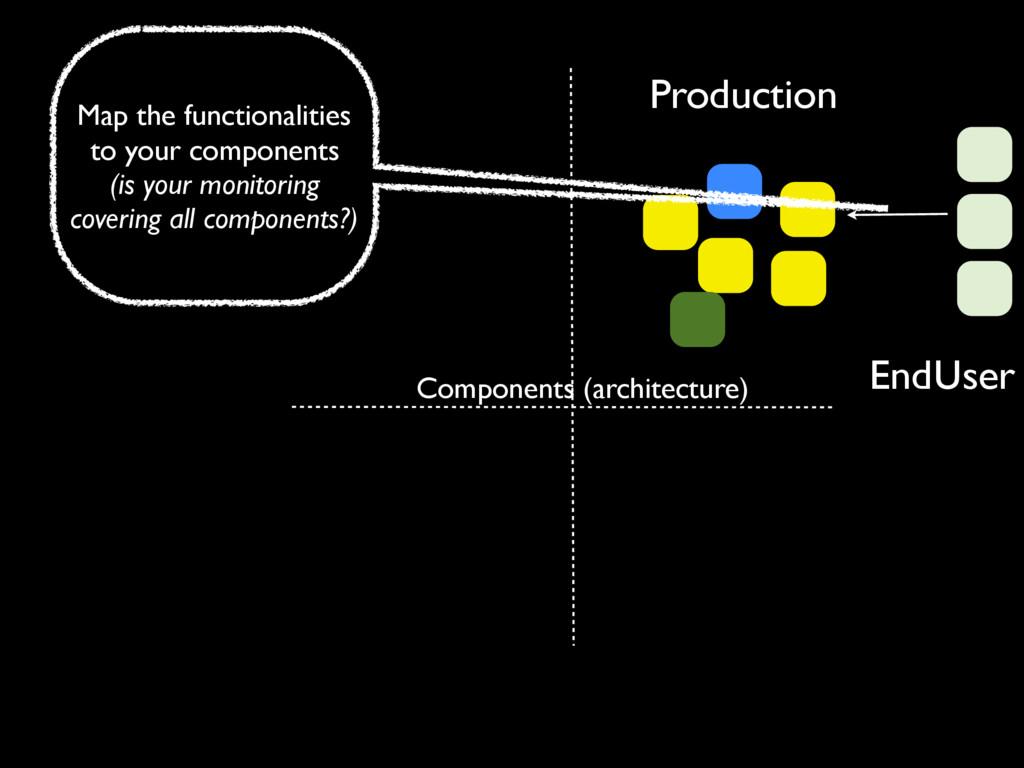 Production EndUser Components (architecture) Ma...