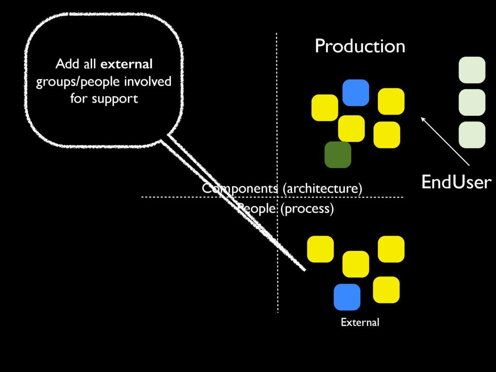 Production People (process) EndUser Components ...