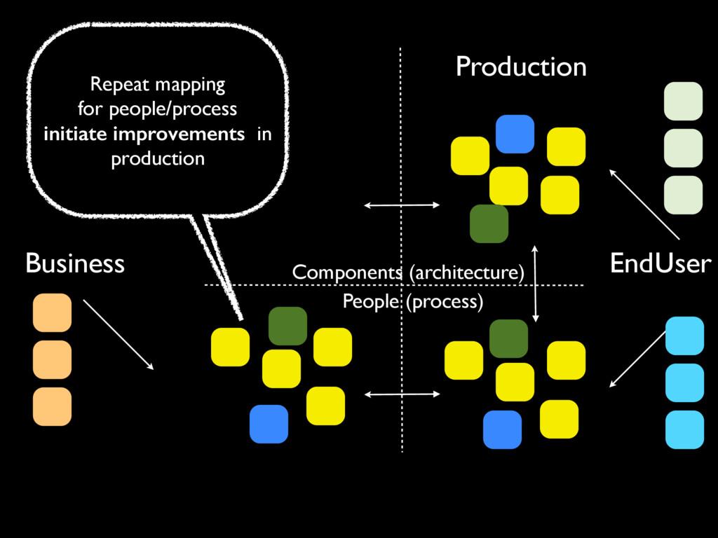 Production Components (architecture) People (pr...