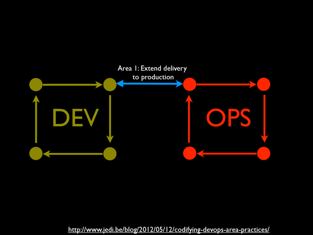 OPS DEV Area 1: Extend delivery to production h...