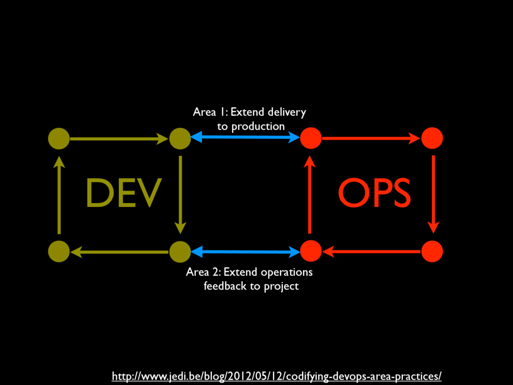 OPS DEV Area 2: Extend operations feedback to p...
