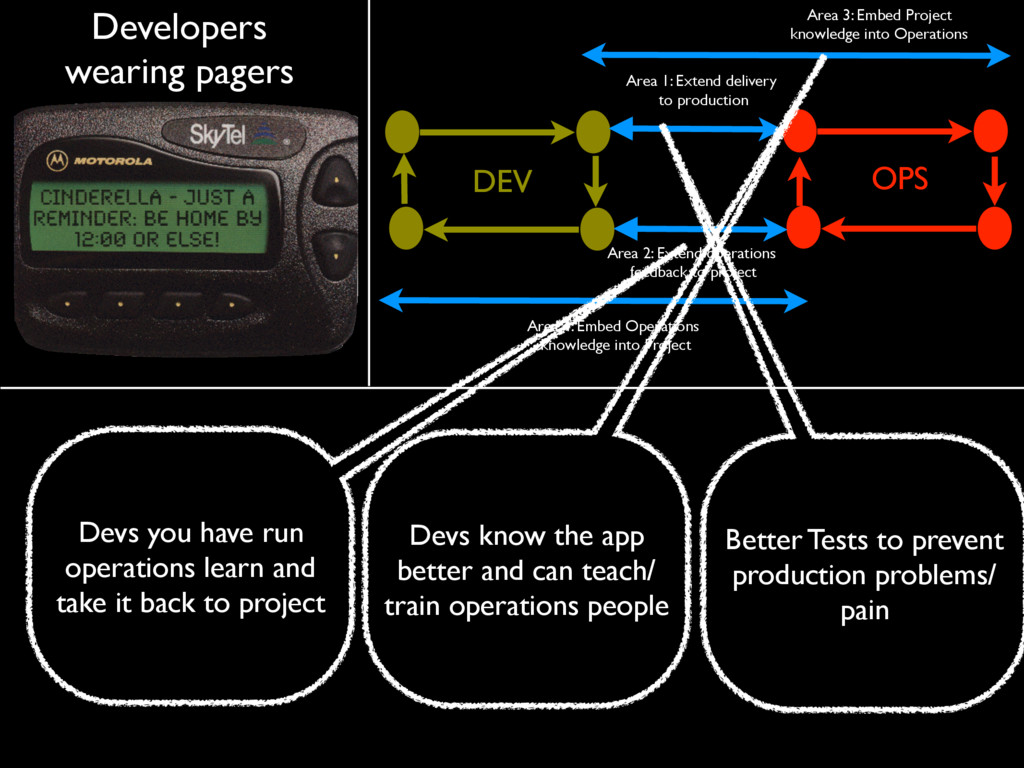 OPS DEV Area 4: Embed Operations knowledge into...