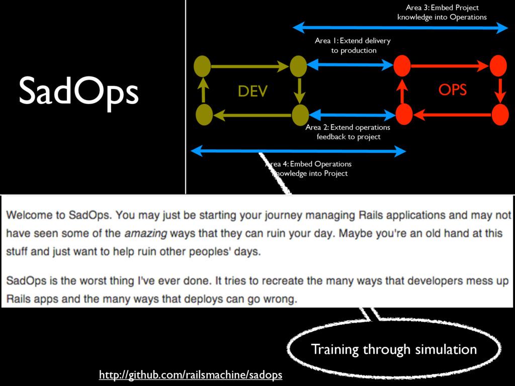 Training through simulation OPS DEV Area 4: Emb...