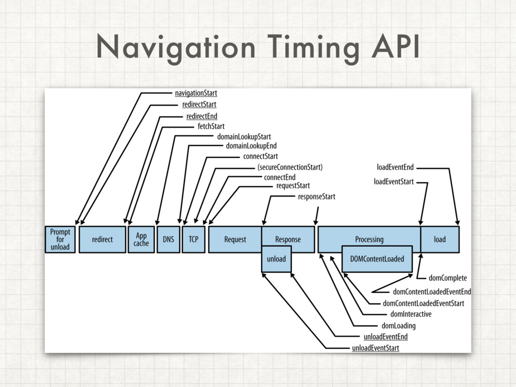 Navigation Timing API