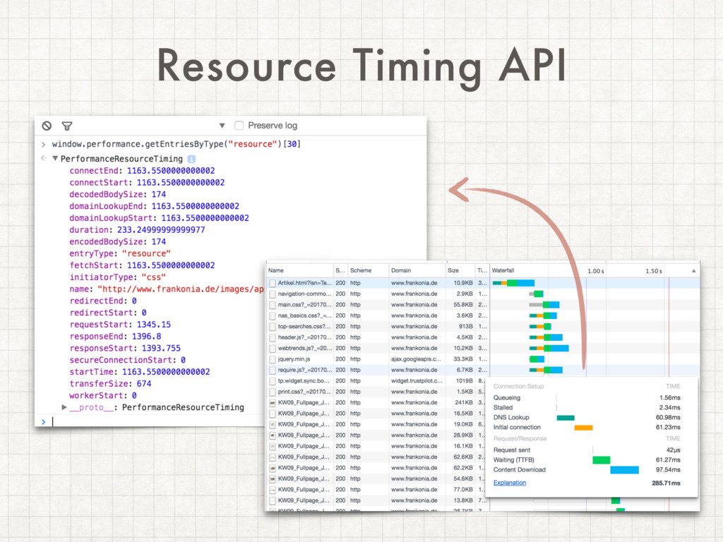 Resource Timing API