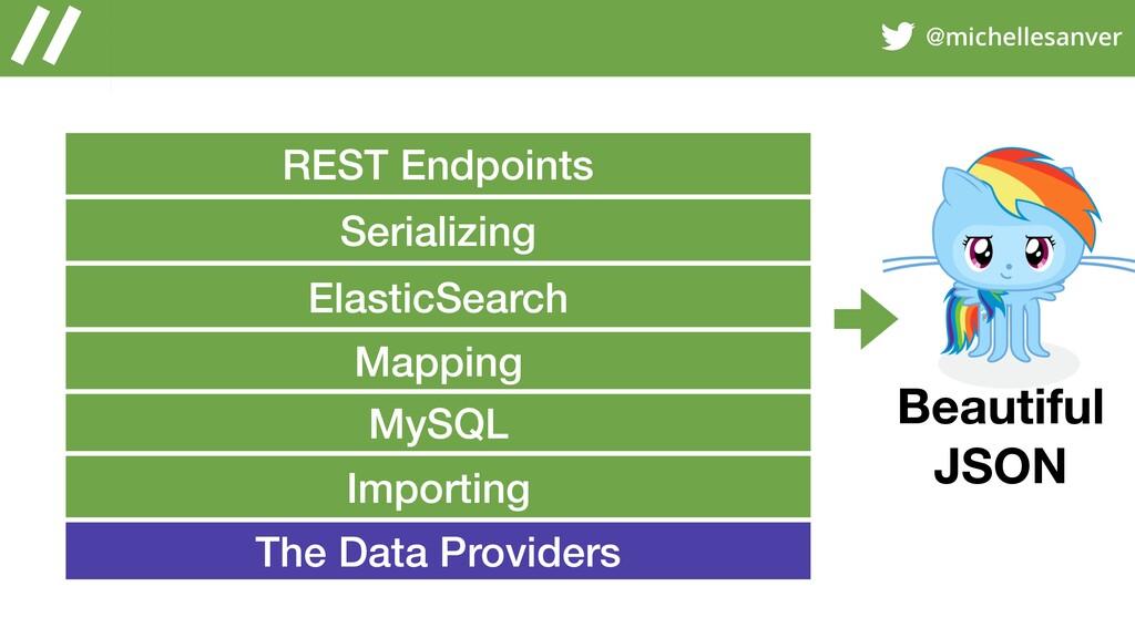 @michellesanver REST Endpoints ElasticSearch My...