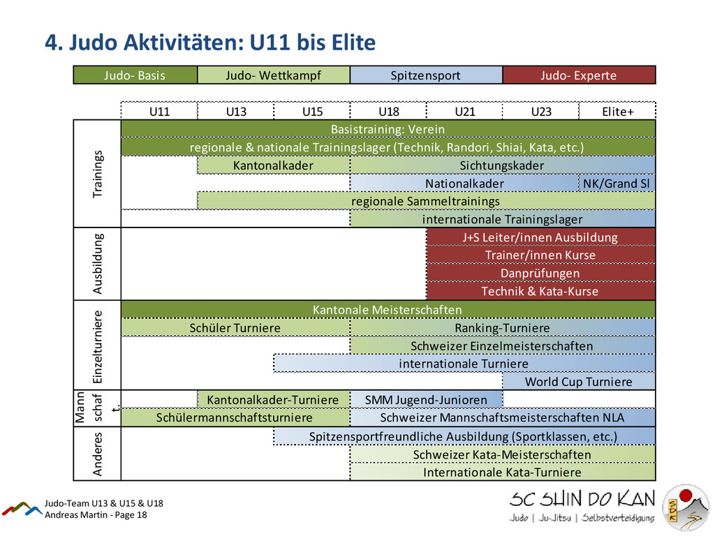 Andreas Martin - Page 18 4. Judo Aktivitäten: U...