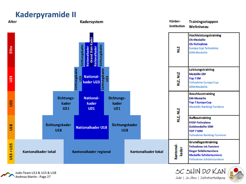 Andreas Martin - Page 27 Kaderpyramide II Judo-...