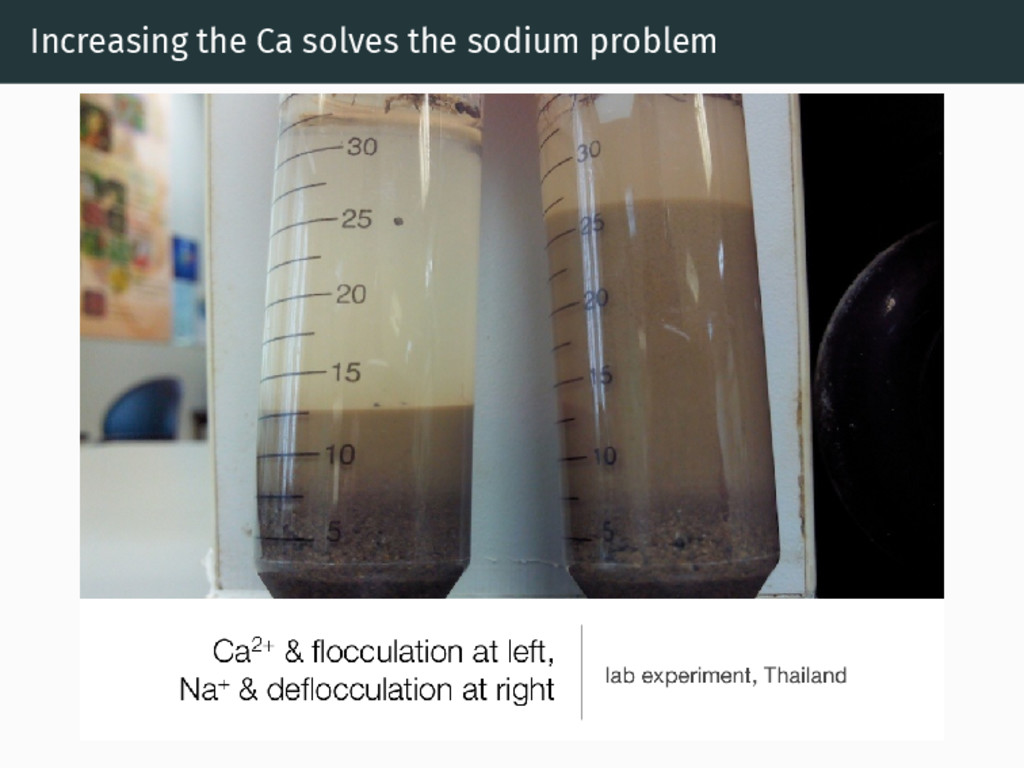 Increasing the Ca solves the sodium problem