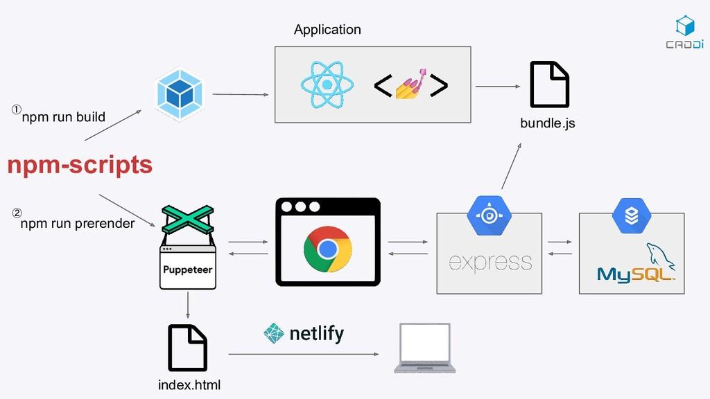 Application npm run build ① npm run prerender ②...