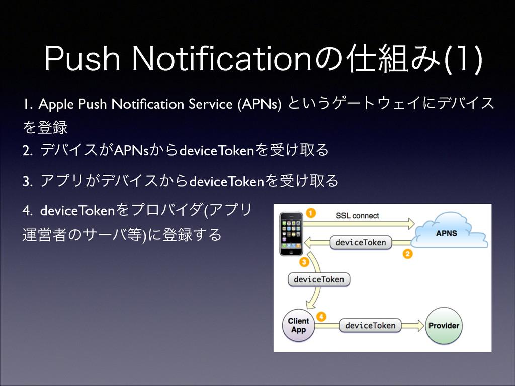 1VTI/PUJpDBUJPOͷΈ   1. Apple Push Notificati...