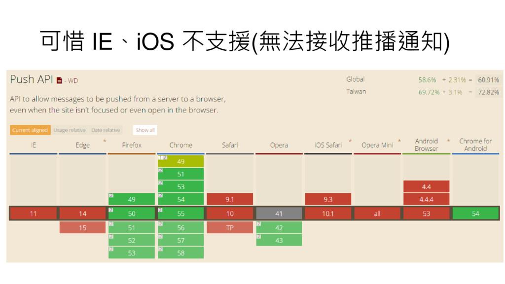 可惜 IE、iOS 不支援(無法接收推播通知)