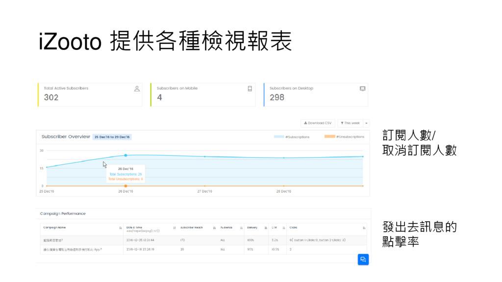 iZooto 提供各種檢視報表 訂閱人數/ 取消訂閱人數 發出去訊息的 點擊率