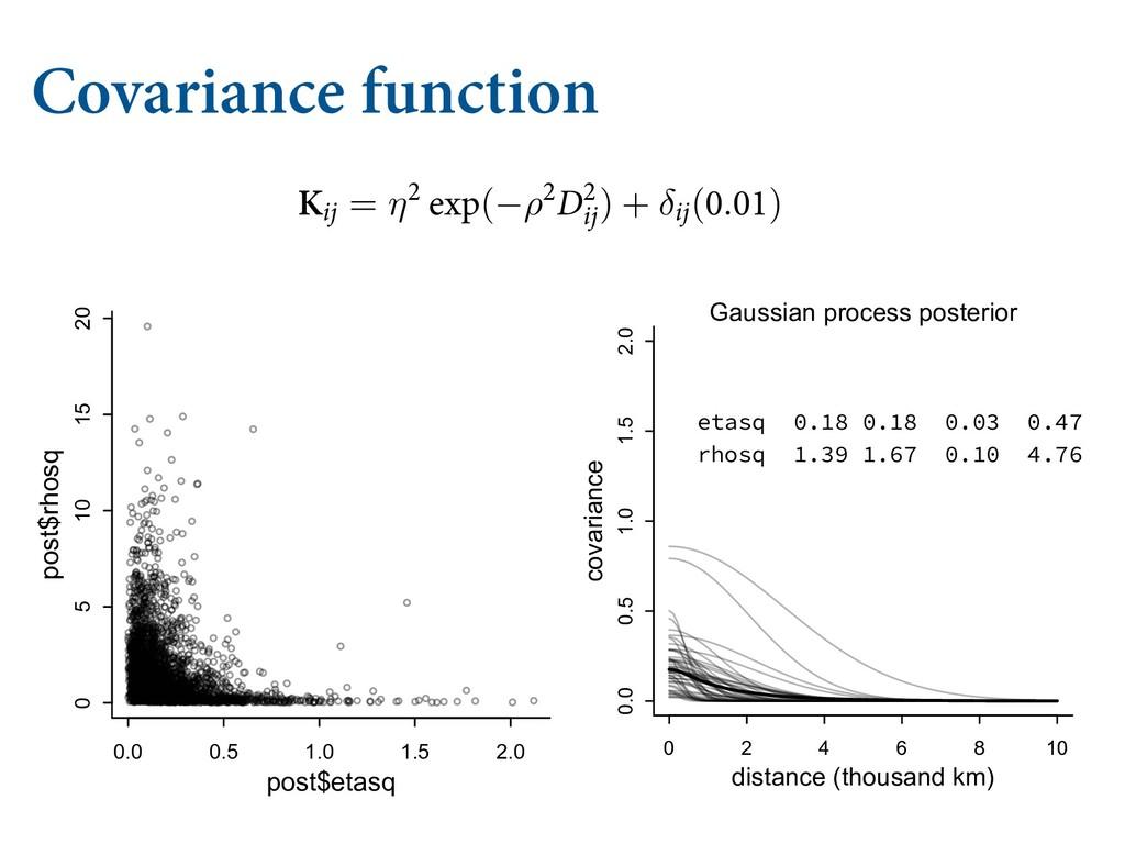Covariance function 5J ∼ 1PJTTPO(λJ) MPH λJ = α...