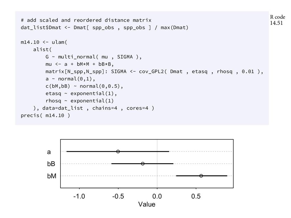 bM bB a -1.0 -0.5 0.0 0.5 Value FSZUIJOH FMTF J...
