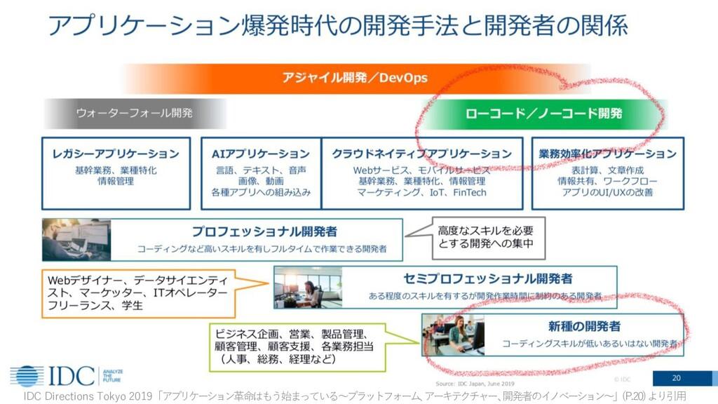 7 IDC Directions Tokyo 2019「アプリケーション⾰命はもう始まっている...