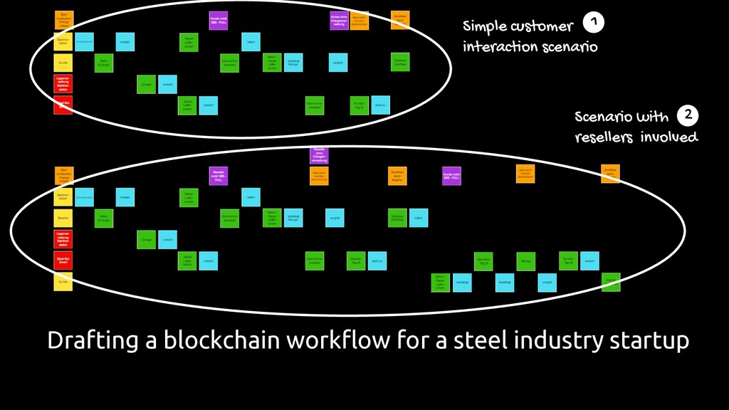 Drafting a blockchain workflow for a steel indu...