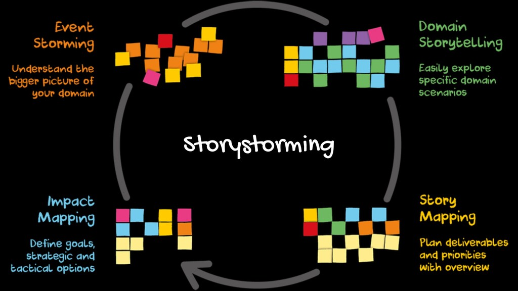 Storystorming