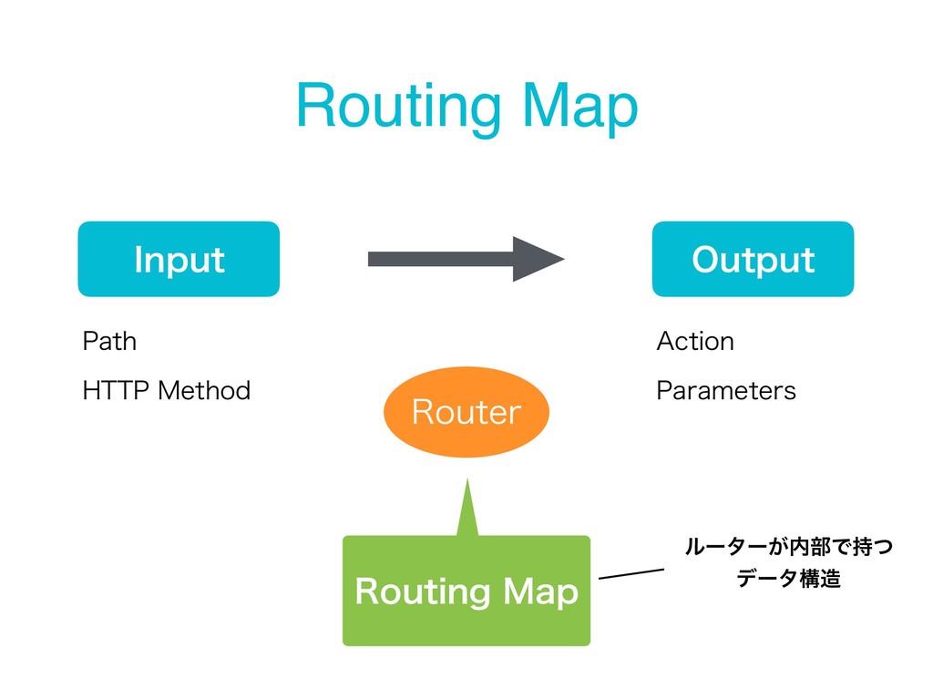 Routing Map *OQVU 0VUQVU 3PVUFS 1BUI )551.FUIP...