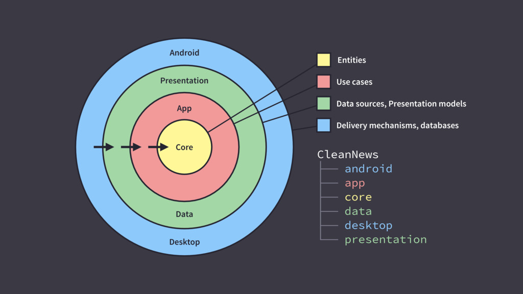 Entities Use cases Data sources, Presentation m...