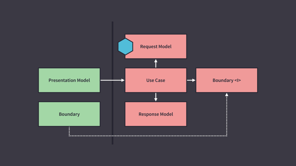 Request Model Response Model Use Case Boundary ...