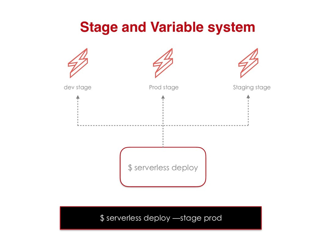 Stage and Variable system $ serverless deploy d...