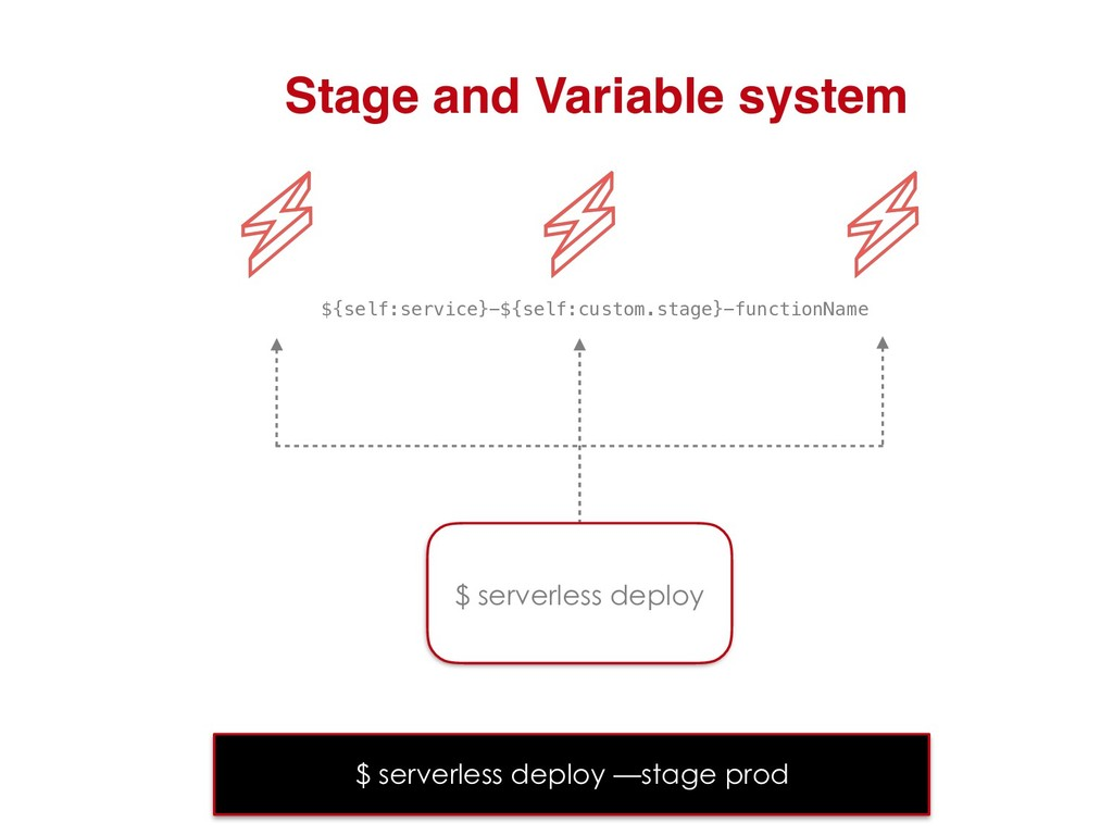 Stage and Variable system ${self:service}-${sel...