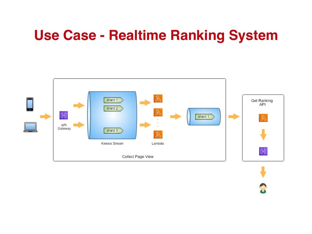 Use Case - Realtime Ranking System