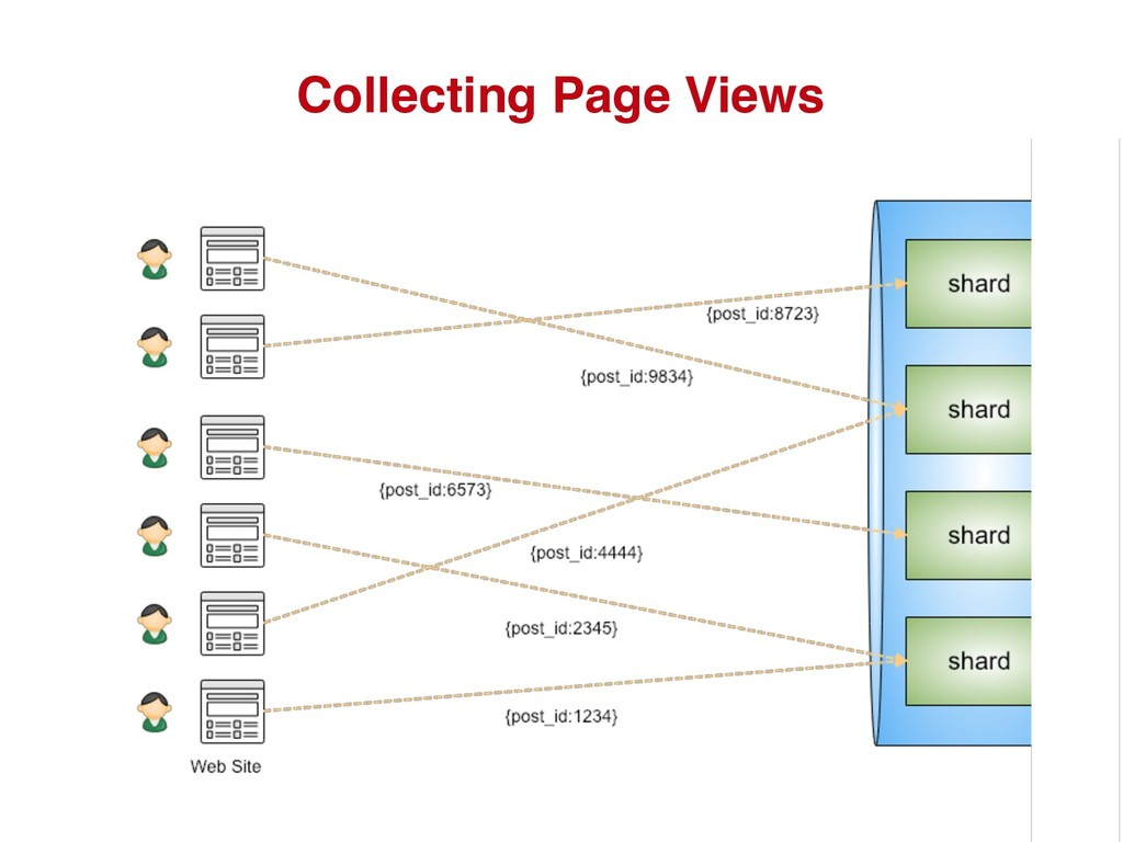 Collecting Page Views