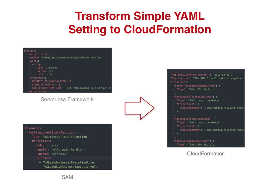 Transform Simple YAML Setting to CloudFormation...