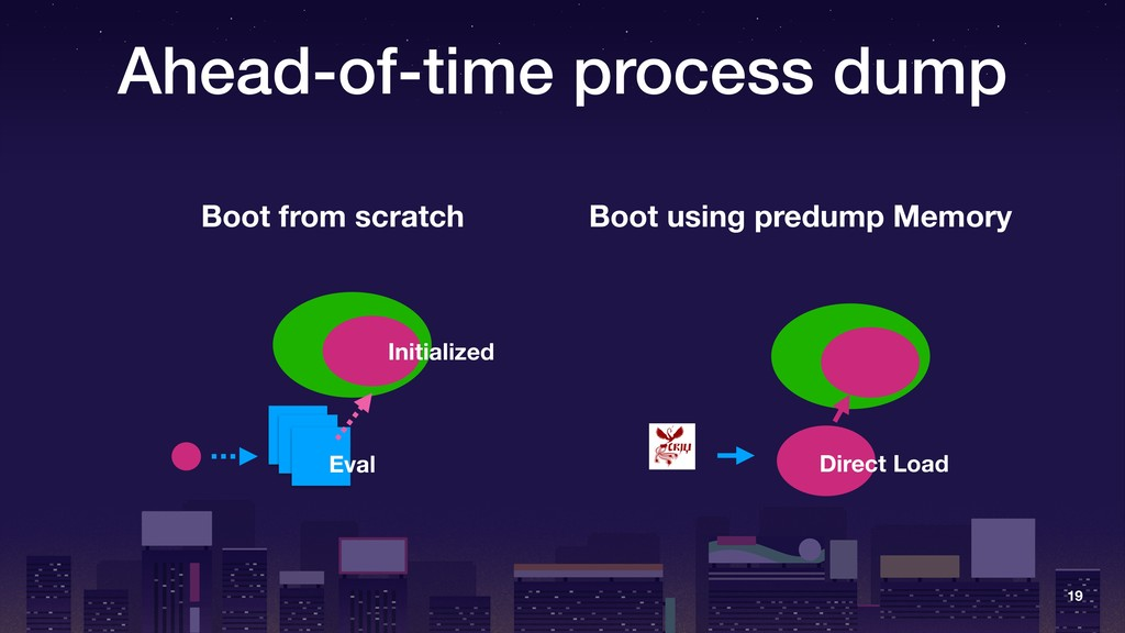 Ahead-of-time process dump 19 Boot from scratch...