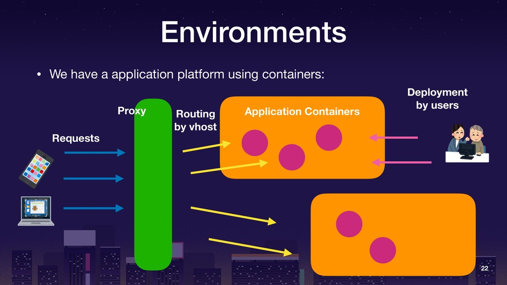 Environments • We have a application platform u...