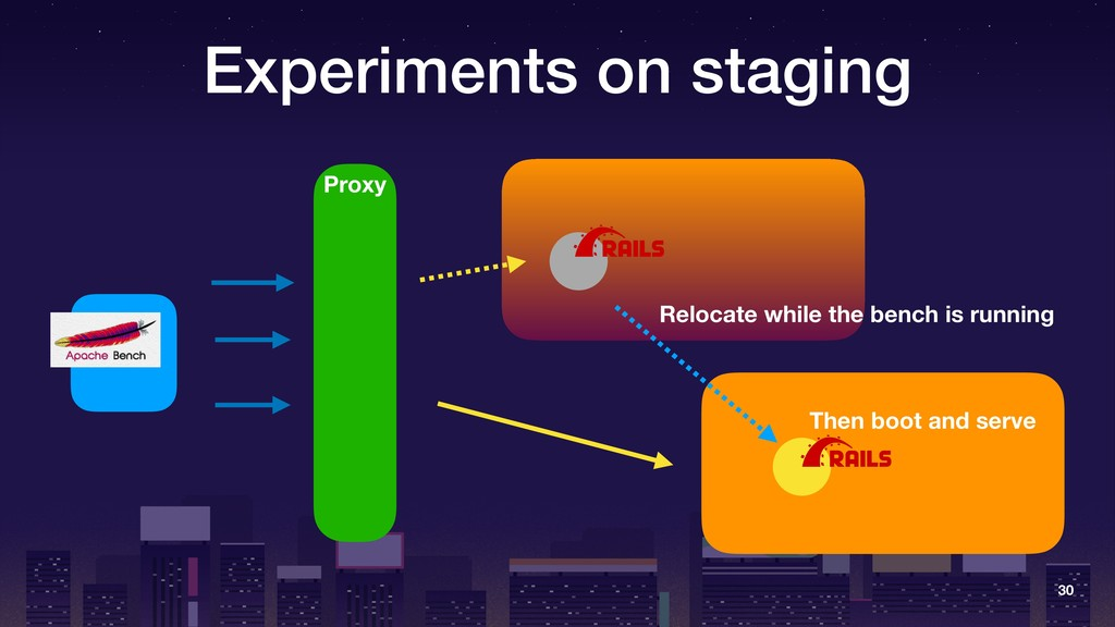 Experiments on staging 30 Relocate while the be...