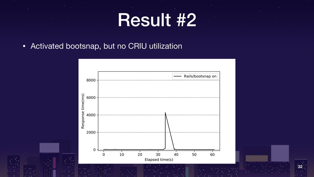Result #2 • Activated bootsnap, but no CRIU uti...