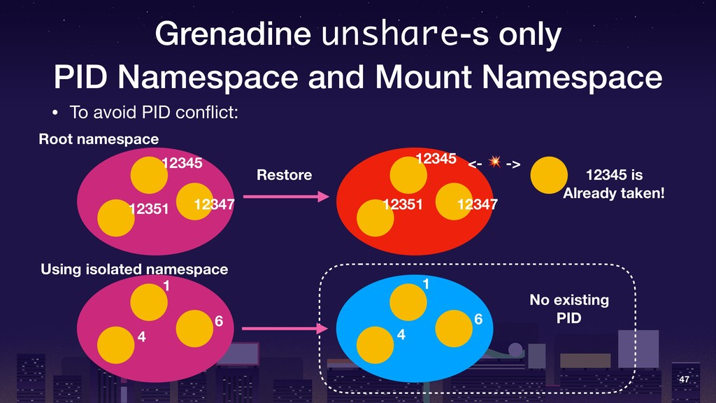 Grenadine unshare-s only PID Namespace and Moun...
