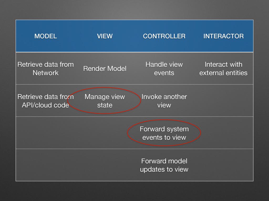 MODEL VIEW CONTROLLER INTERACTOR Retrieve data ...