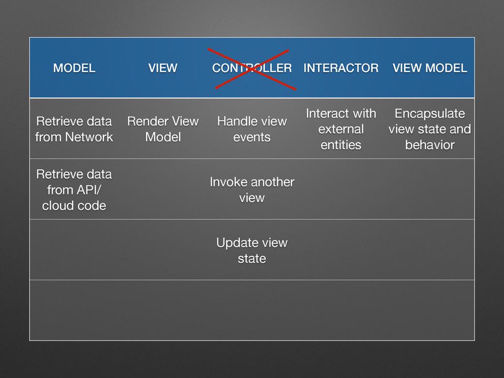 MODEL VIEW CONTROLLER INTERACTOR VIEW MODEL Ret...
